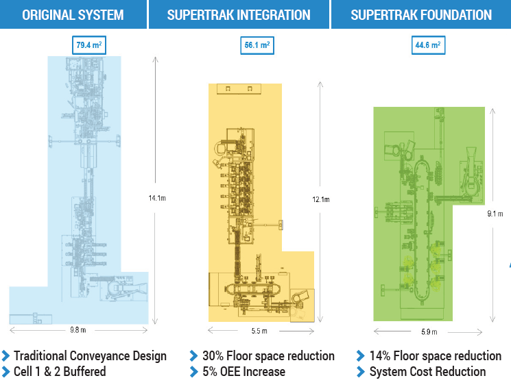 Image showing reduced floor spaces with Supertrak