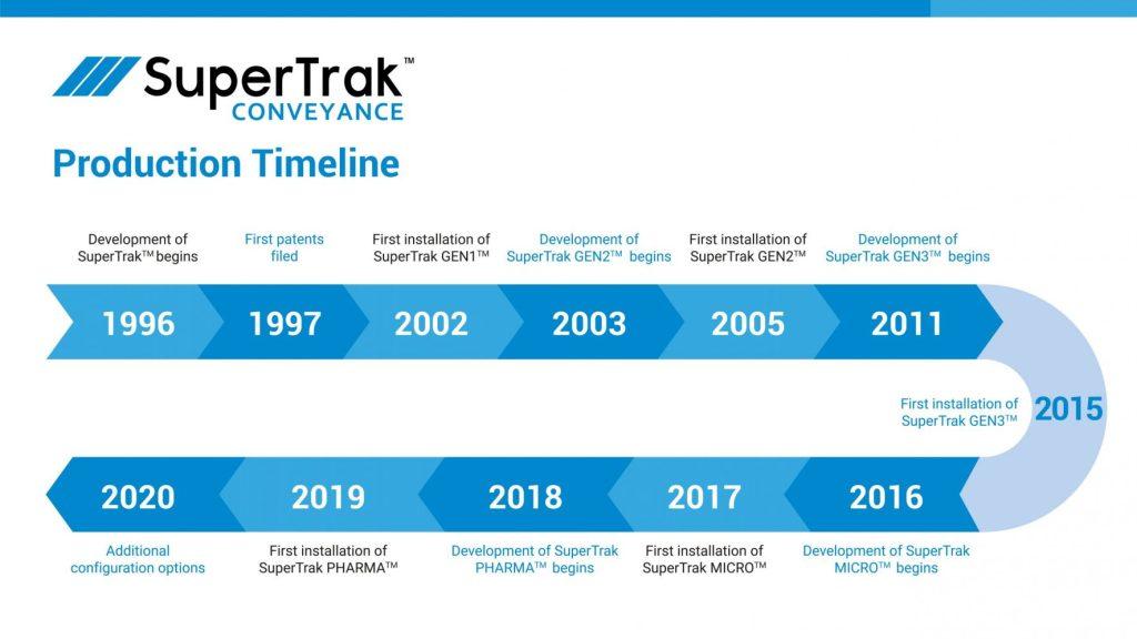 SuperTrak Development Timeline