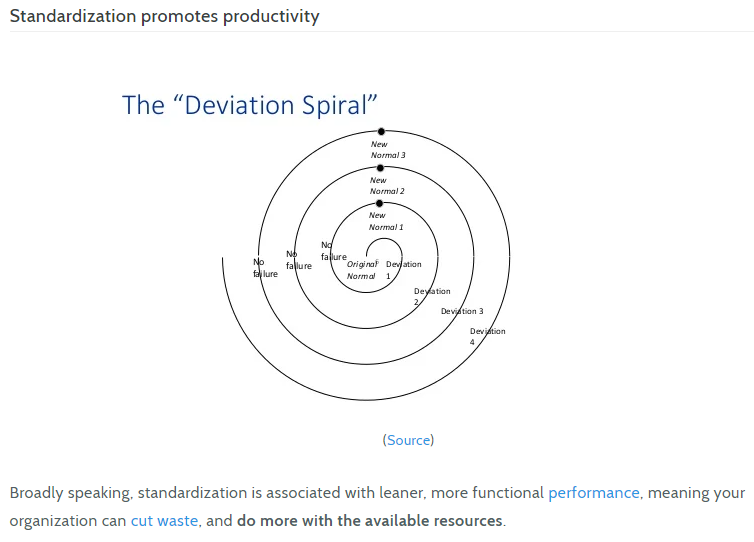 The deviation sprial