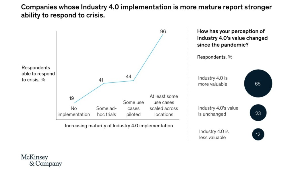 Industry 4.0 Adoption Chart