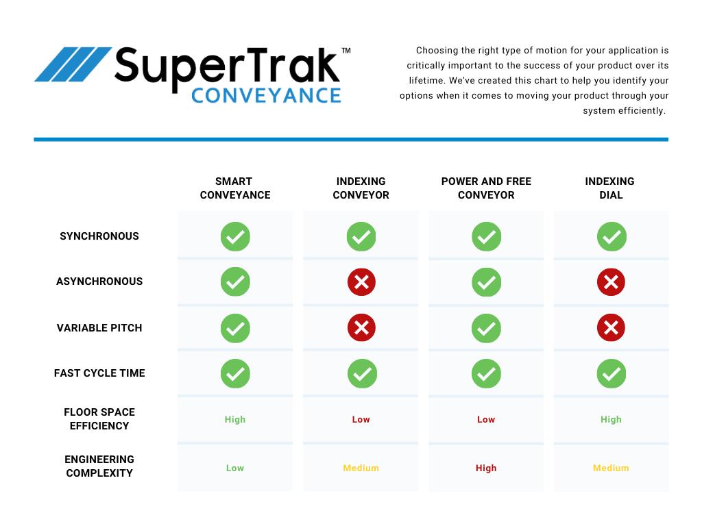 Conveyor Comparison Chart